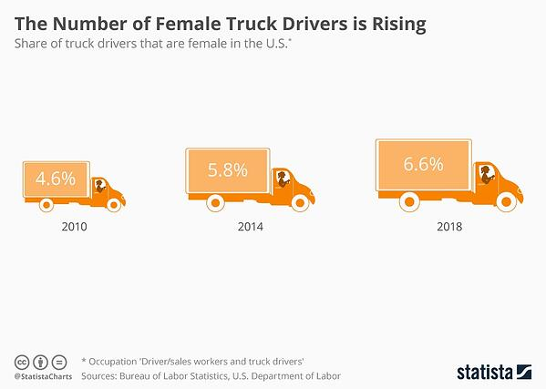 More Female Truck Drivers