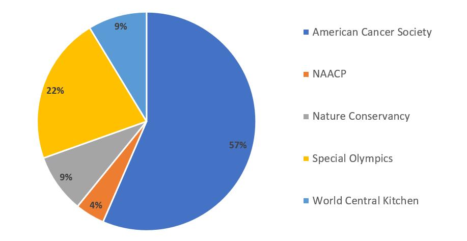 Cadre Technologies Customer Survey Donation Results